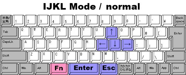 keyboard_IJKL