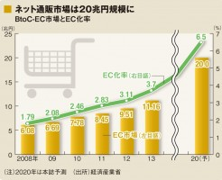 EC市場規模,経済産業省